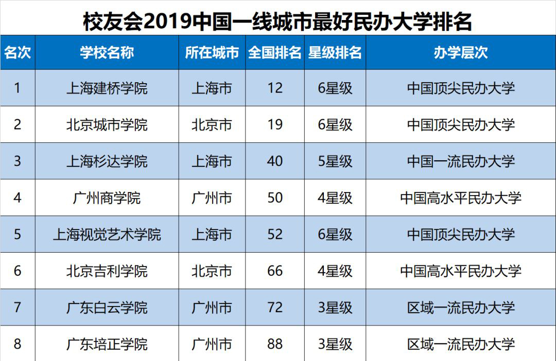 2019全国大学排行榜_2019最全最新全国好大学排行榜